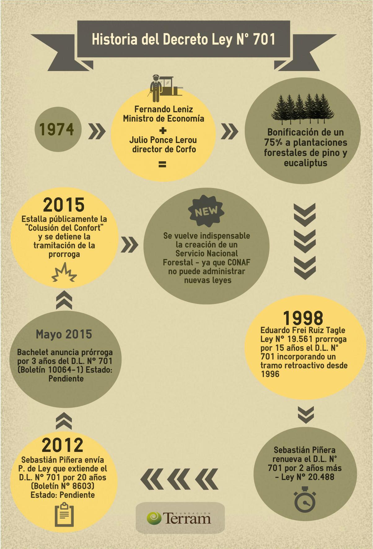Infografía-terram